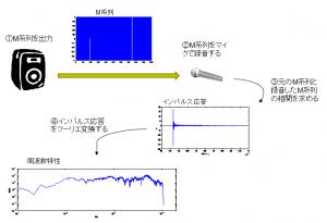 インパルス応答測定図