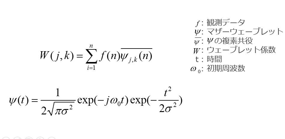 wavelet式