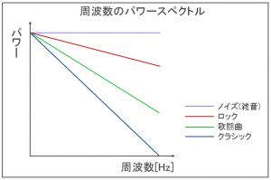 周波数のパワースペクトル