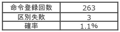 佐藤実験結果2