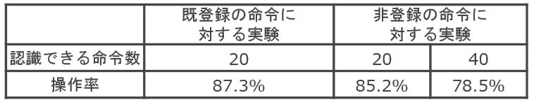 佐藤実験結果